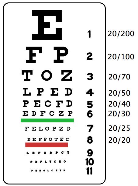 Teste de Visão Detran